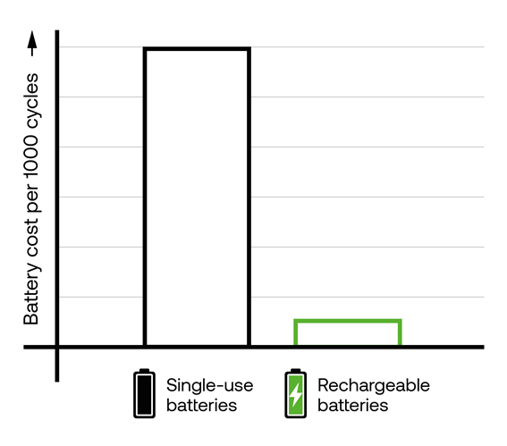 Graph showing the battery cost per 1000 cycles for single-use versus rechargeable batteries