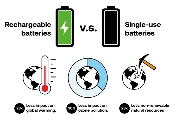 Infographic on the environmental impact of rechargeable versus single-use batteries