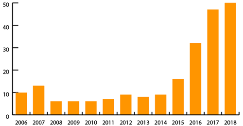 Graph of the number of events with smoke, fire, extreme heat or explosion involving lithium batteries