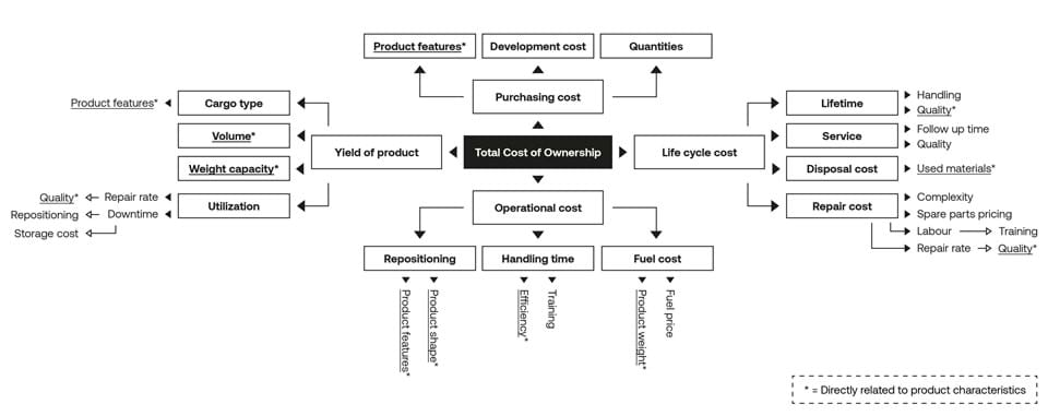 ULD  total cost of ownership
